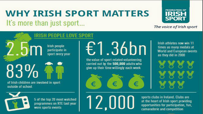 Federation Of Irish Sport Calls For More Sports Funding