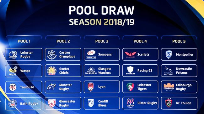 Pool Line-Ups Revealed For 2018/19 European Cup Competitions